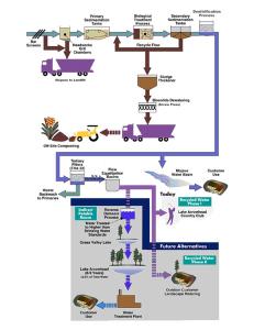 Wastewater Treatment Chart